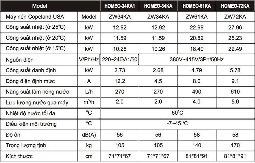 Các model mẫu nước nóng bơm nhiệt thông dụng